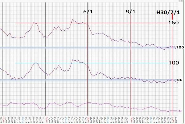 血圧グラフ平均線