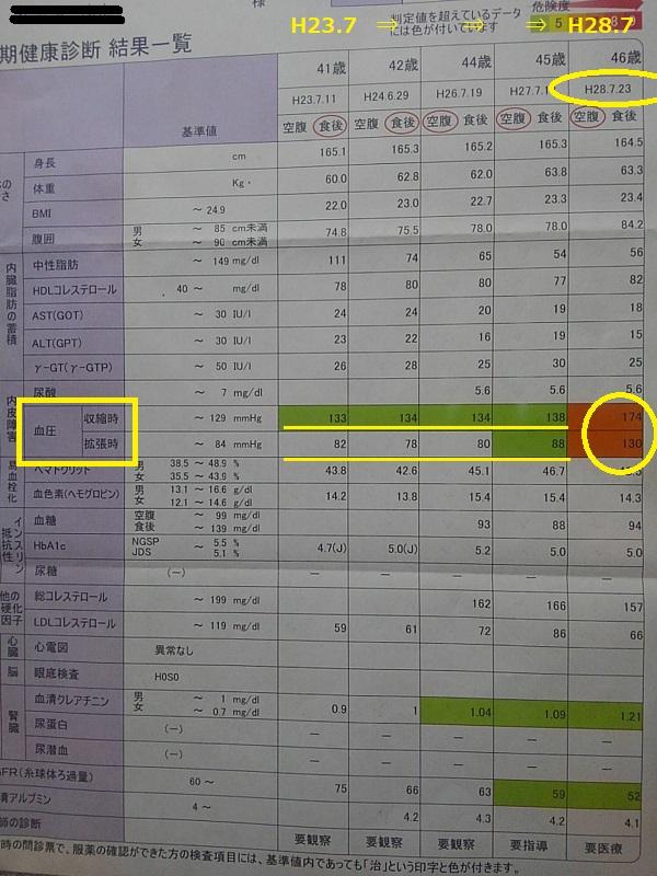 健康診断結果表。173-130