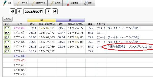 H30.7の血圧日記